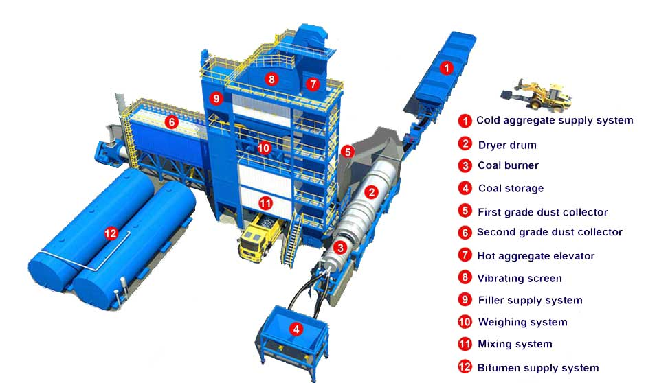 Components of asphalt mixer plant