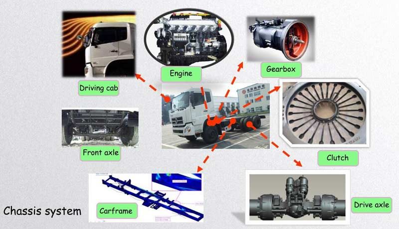 concrete mixer truck chassis components