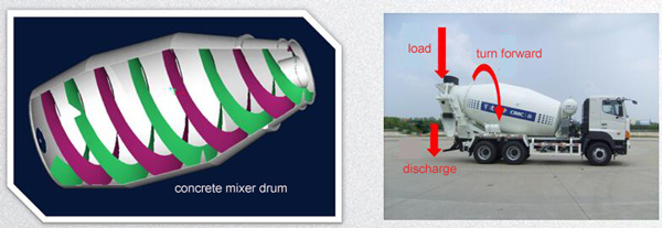 load and discharge of concrete mixer drum