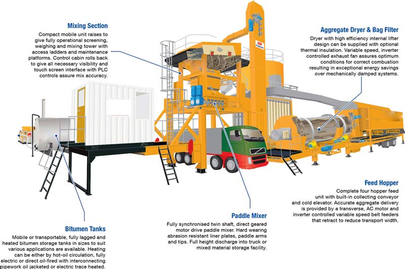Components of mobile asphalt batch plants