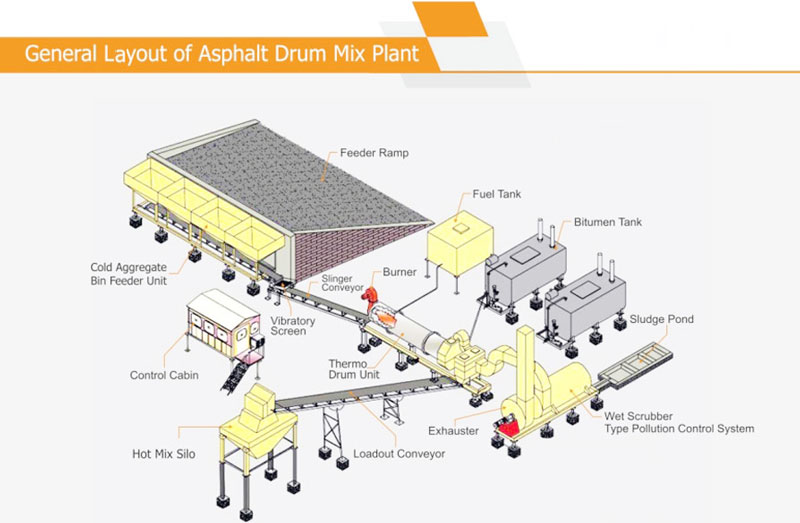 layouts of asphalt drum mix plant